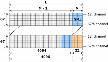 Fig. 4: The configuration of samples in the signal matrix SM<sub>B</sub>. The signal matrices from two consecutive runs of the measuring loop are depicted.