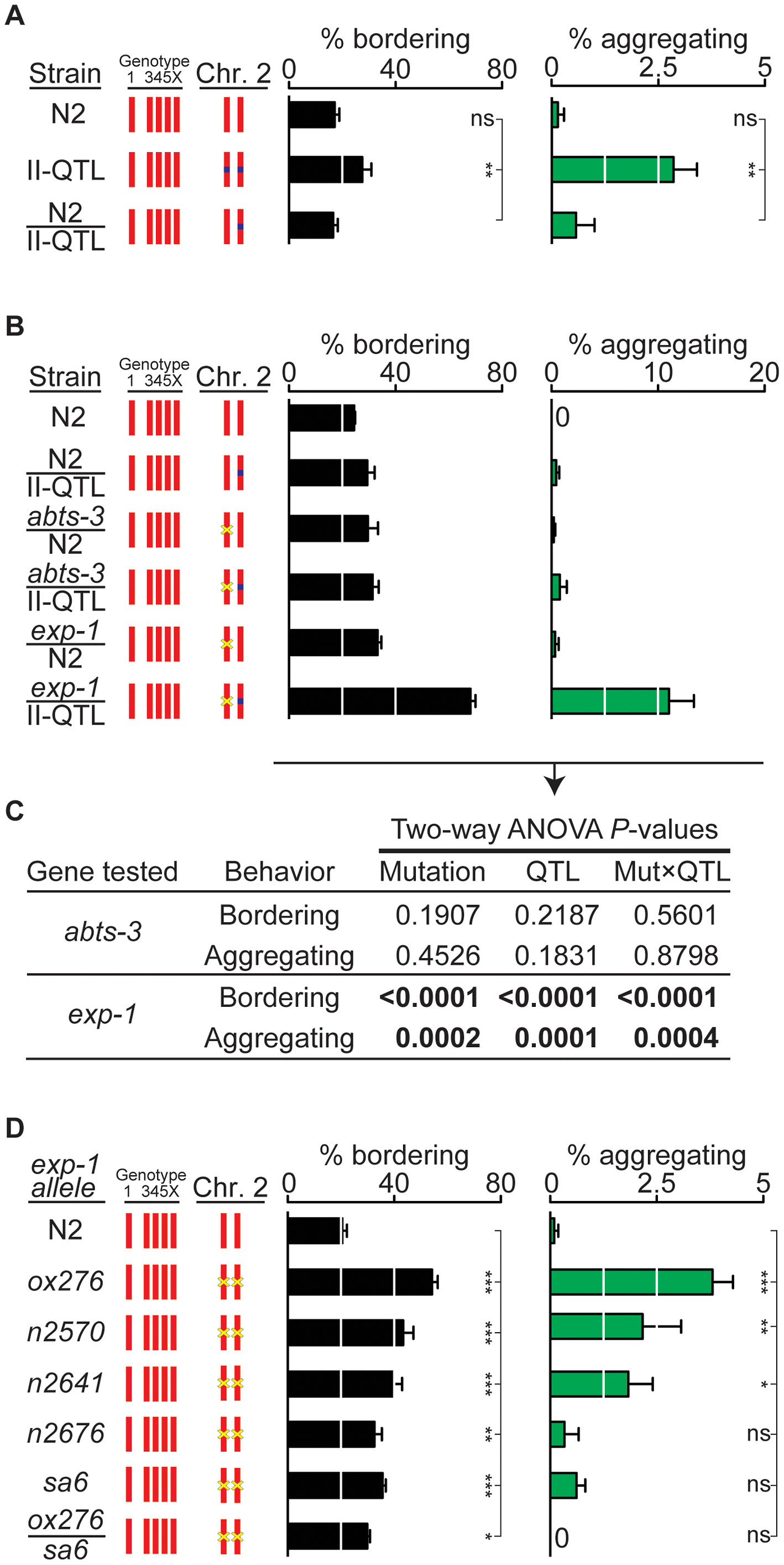 <i>exp-1</i> is a quantitative trait gene for bordering and aggregation.