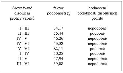 Faktory podobnosti f2 mezi disolučními profily vzorků