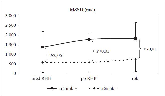 Srovnání vývoje změn MSSD vleže v podskupinách nemocných.