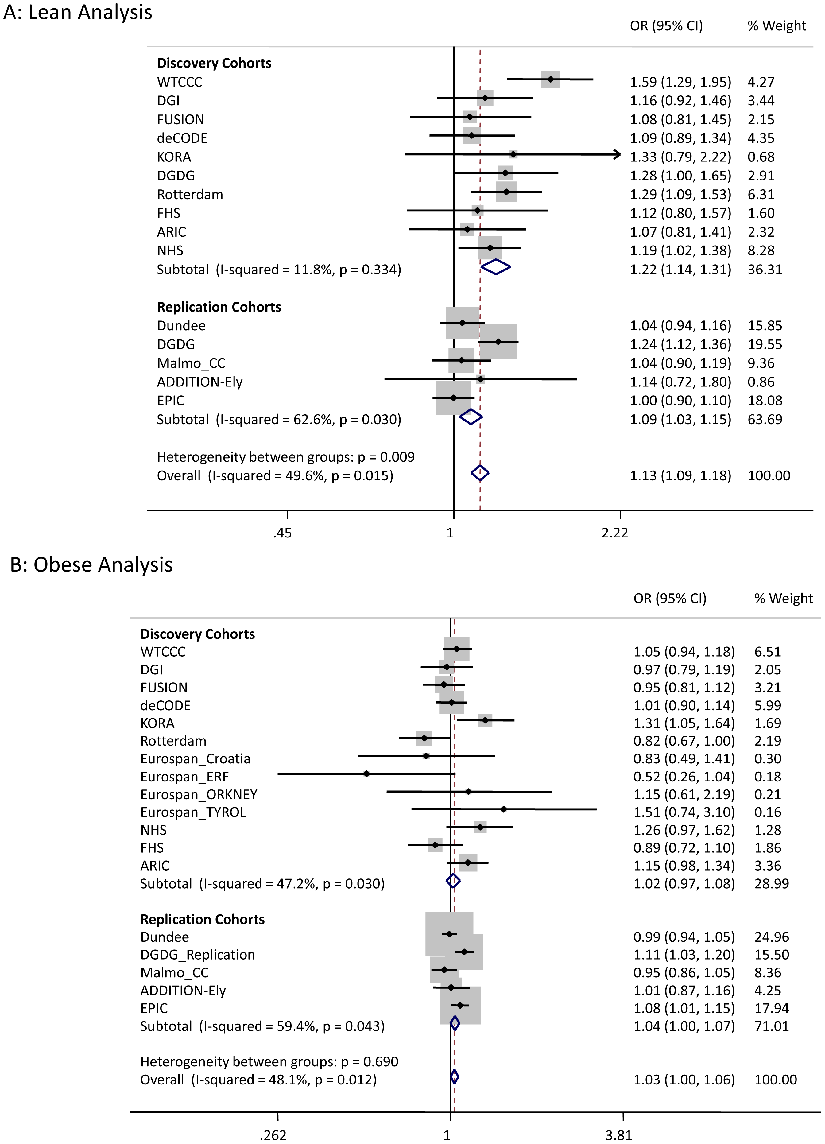 Test statistics for LAMA1 association in lean and obese cases versus all controls.