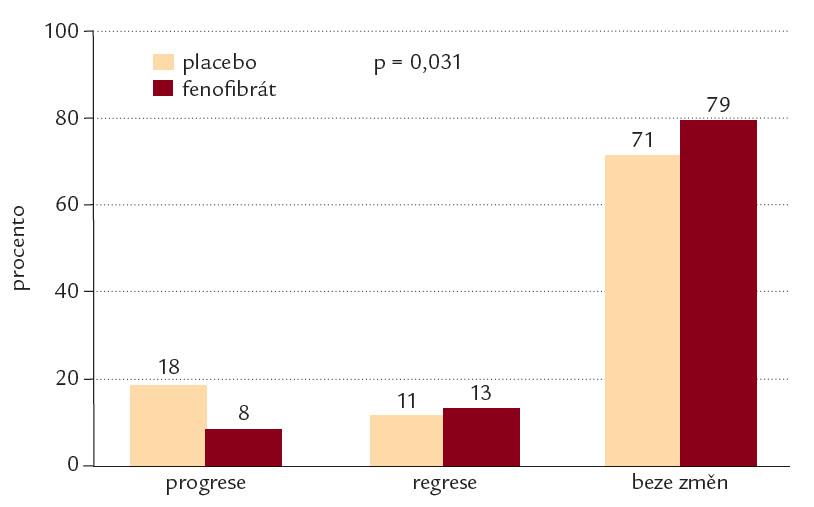 Fenofibrát snižuje progresi mikro albuminurie u diabetiků 2. typu (studie DAIS).