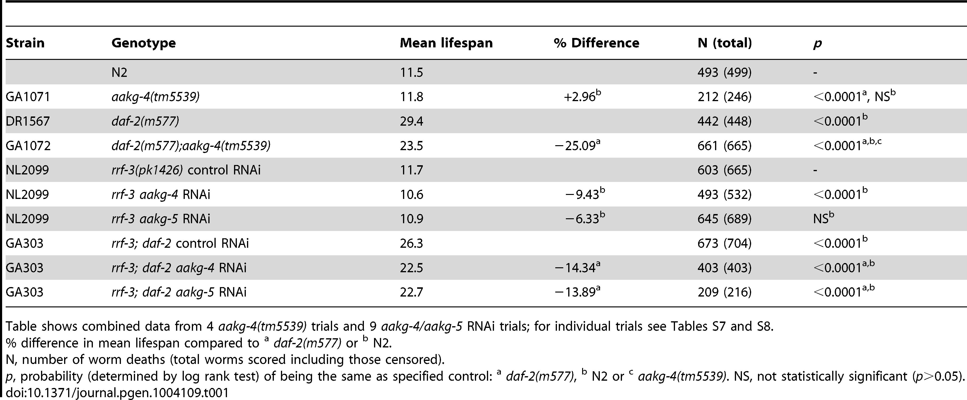 <i>aakg-4(tm5539)</i> and <i>aakg-4</i> RNAi shortens <i>daf-2</i> lifespan.