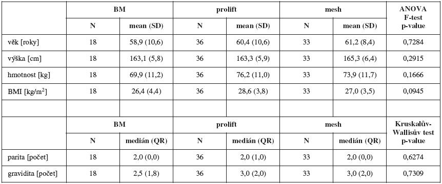 Demografické údaje souboru rozdělené podle typu operace (N - počet vyšetřených pacientek)