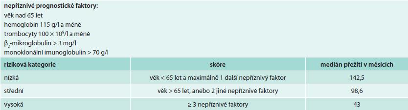 Mezinárodní prognostický index pro nemocné s Waldenströmovou makroglobulinemií [31]