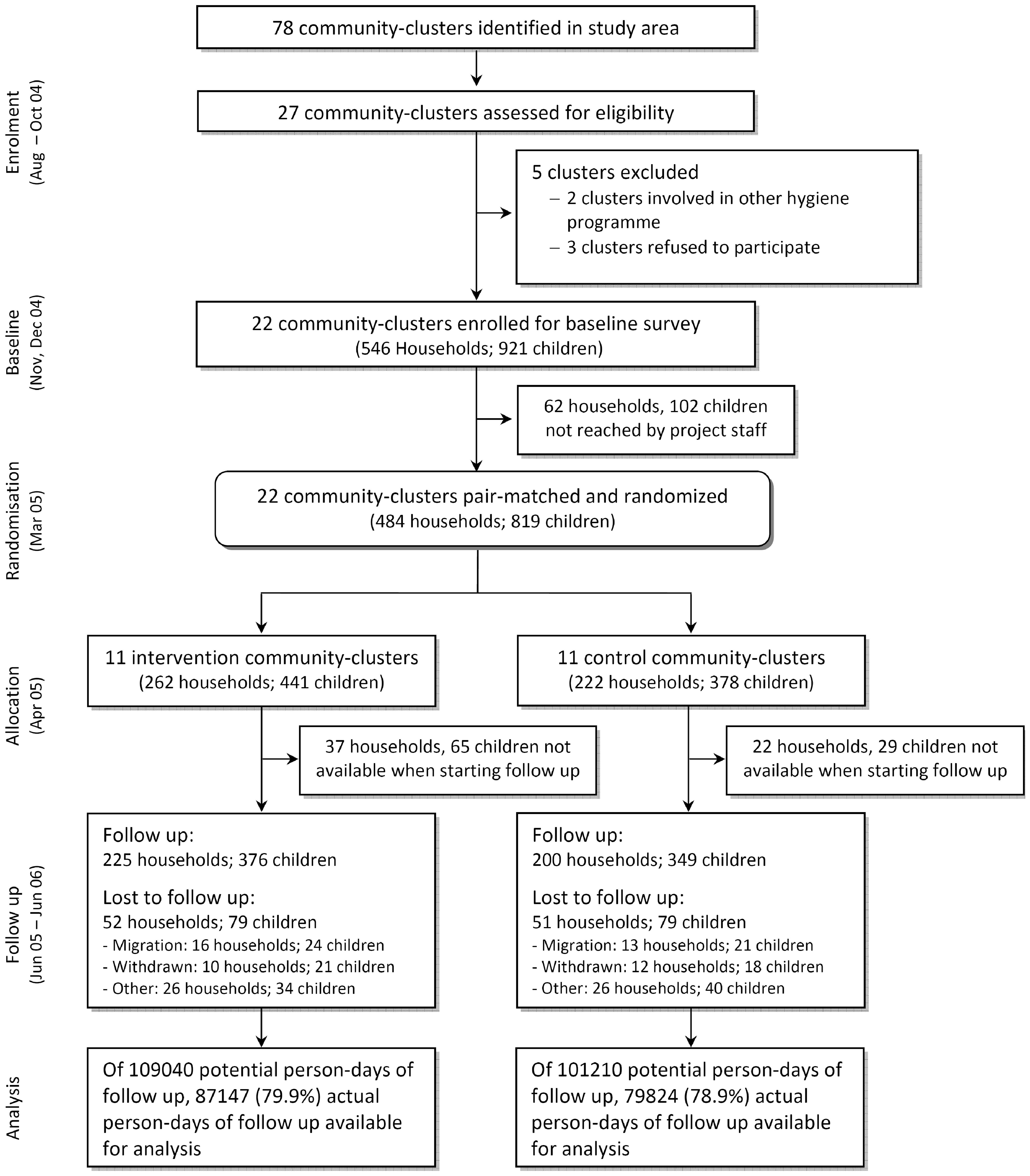 Community-randomized trial flow diagram on point-of-use SODIS in Totora District, Bolivia.
