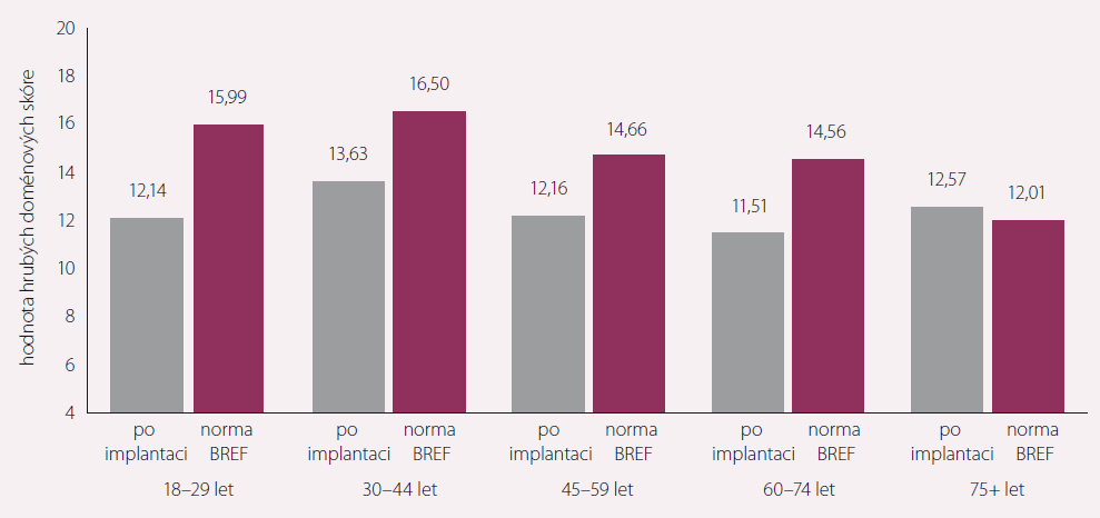 Fyzické zdraví – kvalita života pacientů s dlouhodobou mechanickou srdeční podporou vs. norma WHOQoL-BREF – členění dle věku.