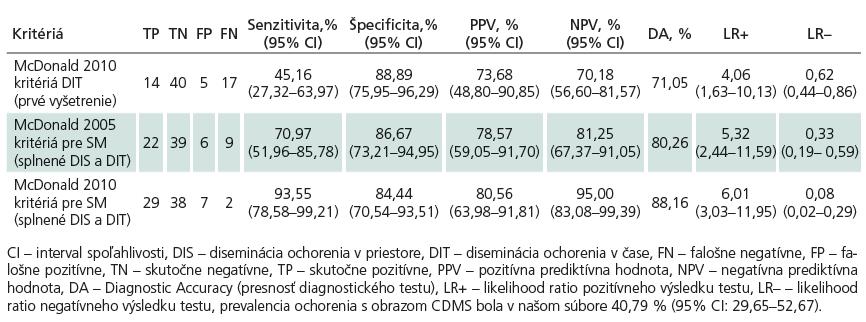 Ukazovatele diagnostickej výkonnosti McDonaldovych kritérií 2005 a 2010 v predikcii konverzie klinicky izolovaného syndrómu do klinicky definitívnej SM.