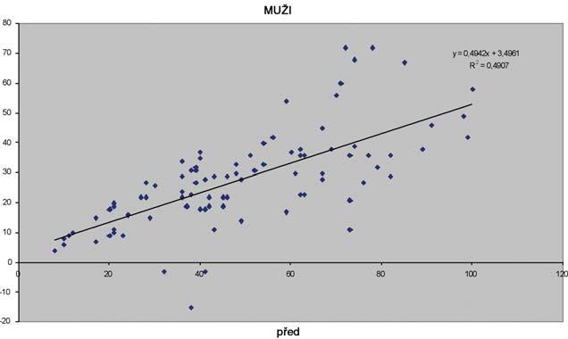 Názorná ukázka efektivity léčby u mužů.