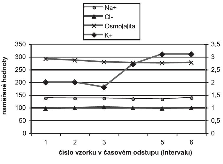 Výsledky rutinně vyšetřovaných sodných a draselných iontů (Na+ a K+), chloridů (Cl-) v mmol/l a osmolality v mOsmol/kg v séru po dobu intenzivní péče při intoxikaci theofylinem