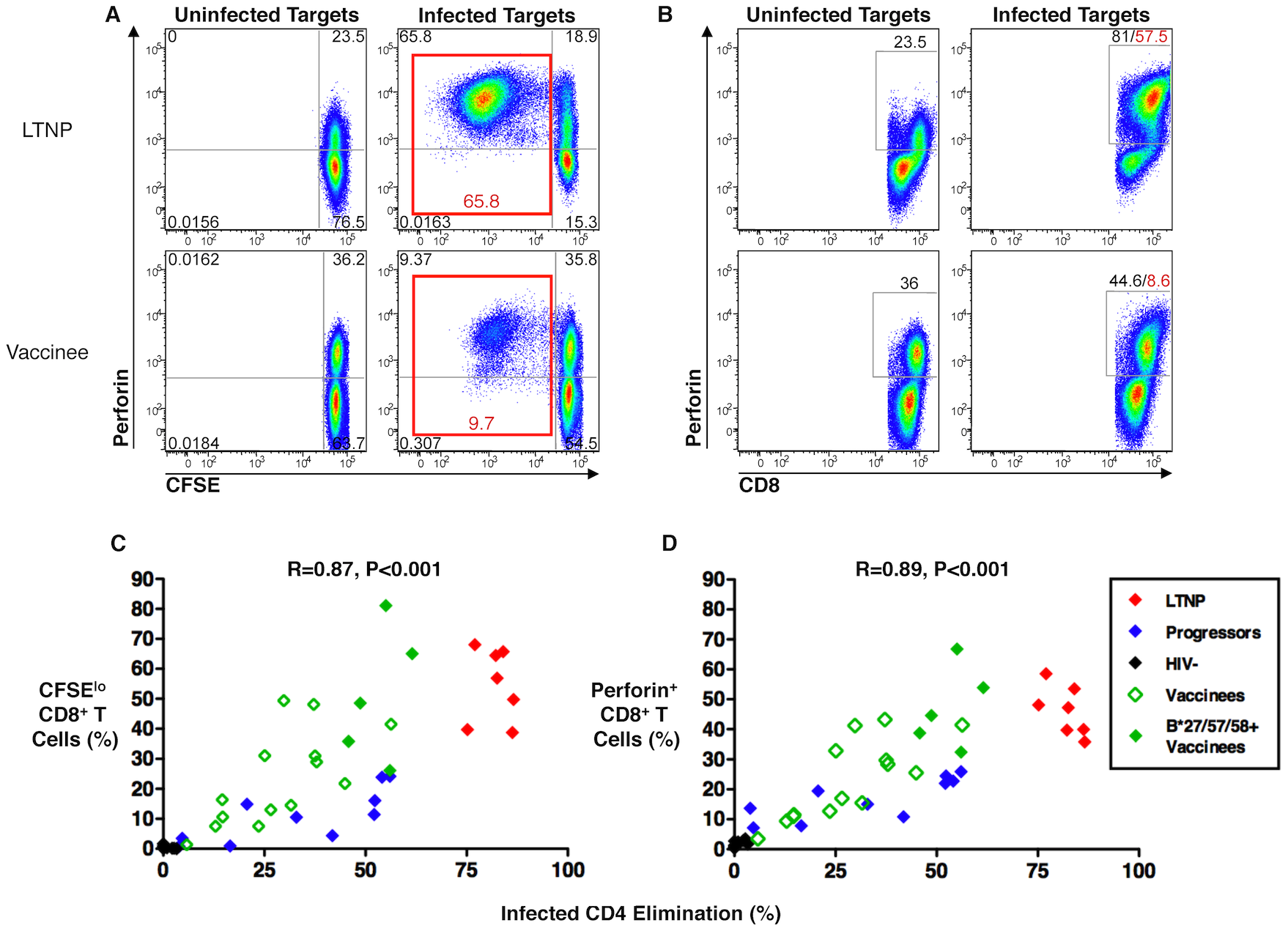 HIV-specific CD8<sup><b>+</b></sup> T-cell proliferation and perforin expression correlated with cytotoxic capacity in recipients of an Ad5/HIV vaccine.