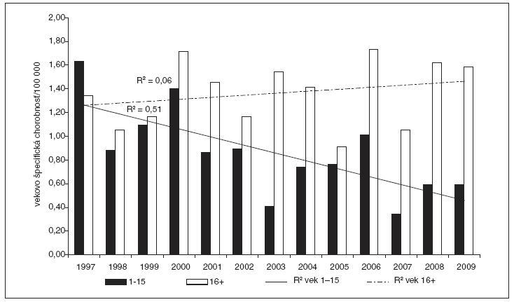 Priemerná incidencia kliešťovej encefalitídy detí a dospelých, Slovenská republika, roky 1997 až 2009.
