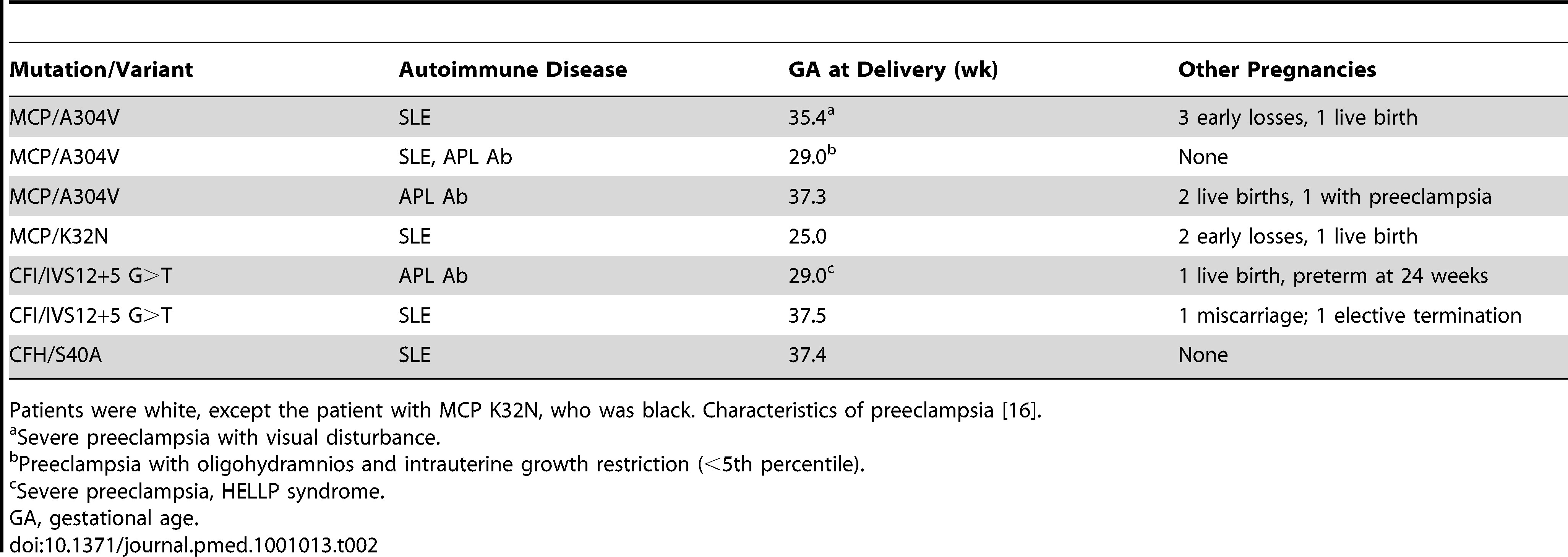 Clinical characteristics of autoimmune patients with complement regulatory protein mutations.