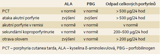 Základní laboratorní nálezy u jednotlivých typů porfyrií. Tab. 1. Basic laboratory findings in different type of porphyrias.