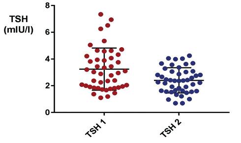Hodnoty TSH u obéznych pacientov (n = 45) pred (TSH 1) a po poklese BMI Z-skóre (TSH 2) – bližšie viď text.