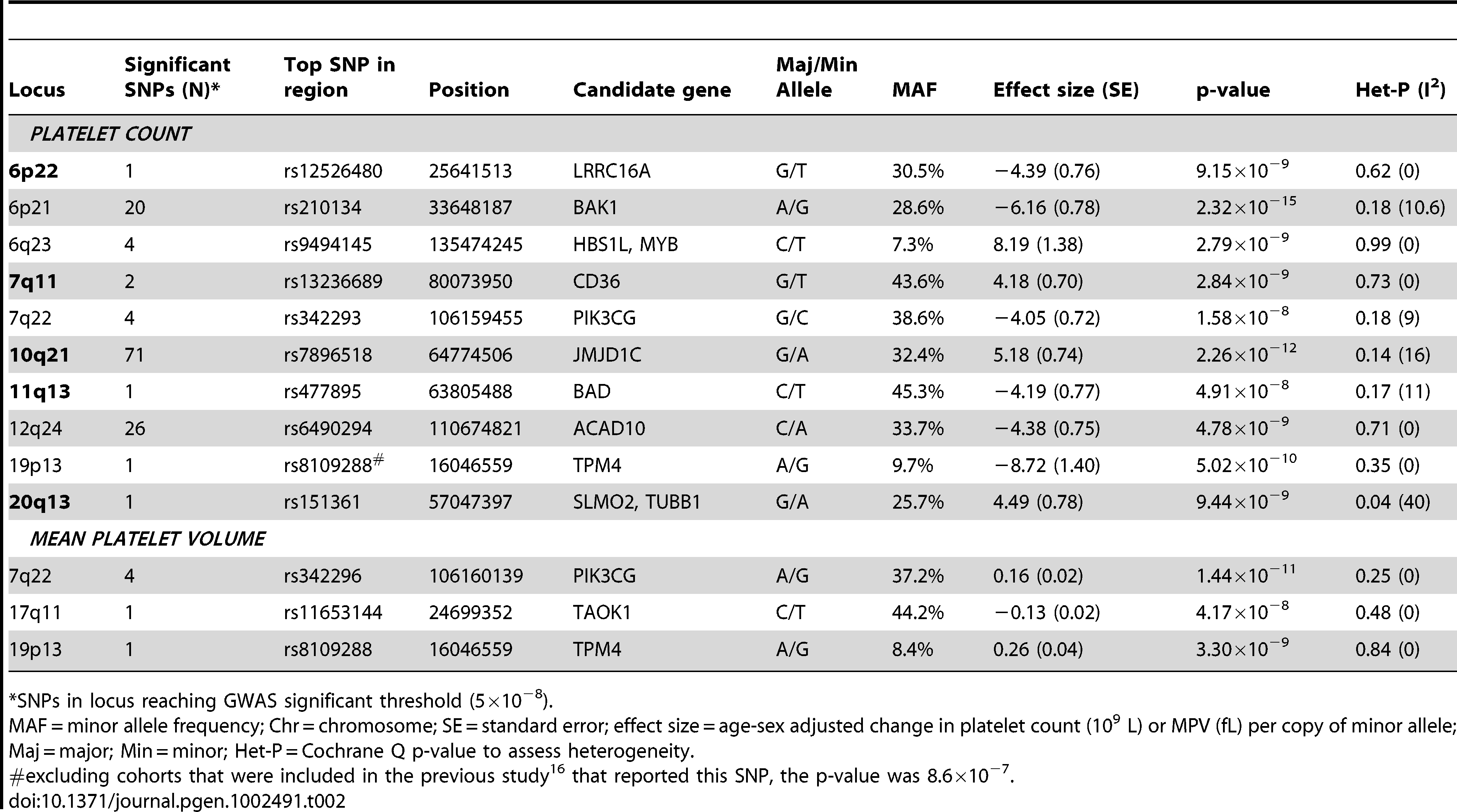 Novel and validated loci based on genome-wide association with platelet count and mean platelet volume in COGENT (novel loci are in bold).