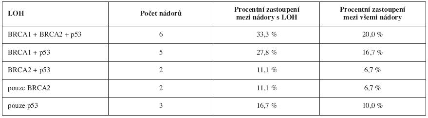 Jednotlivé vzorce kumulace alelických ztrát a jejich zastoupení ve vyšetřované skupin