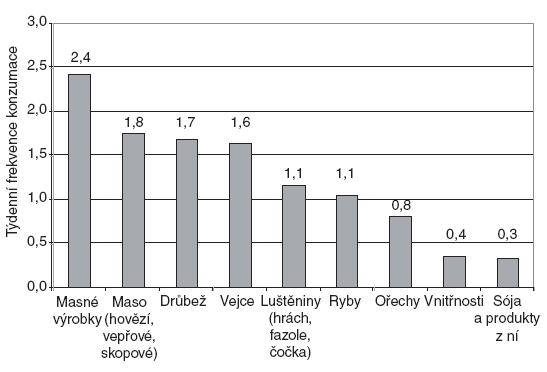 """Týdenní frekvence konzumace jednotlivých položek v potravinové skupině """"Maso, vejce, luštěniny a ořechy""""."""