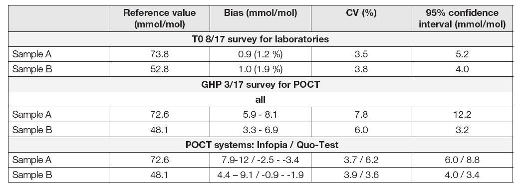 EQA programs for assessment of HbA<sub>1c</sub> in HPLC method in laboratories with using the native blood samples T08/17 and GHP 3/17 in POCT systems