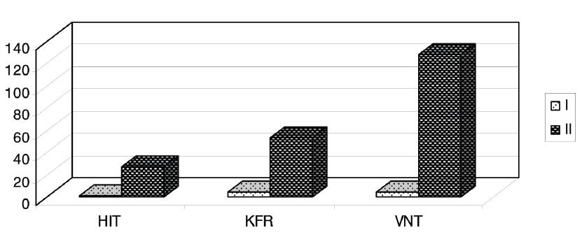 Porovnání geometrických titrů (GMT) dosažených u akutních a rekonvalescentních sér ve skupinů 34 pacientů s prokázanou chřipkou A(H1N1)pdm  Fig. 1. Comparison of the geometric mean titers (GMT) in acute (I) and convalescent (II) sera from 34 patients diagnosed with influenza A(H1N1)pdm