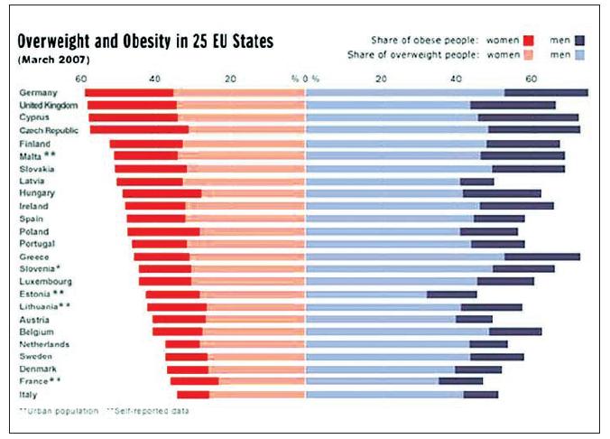 Nadváha a obezita v 25 vybraných zemích EU, 2007 Zdroj: Mezinárodní Asociace pro studium obezity
