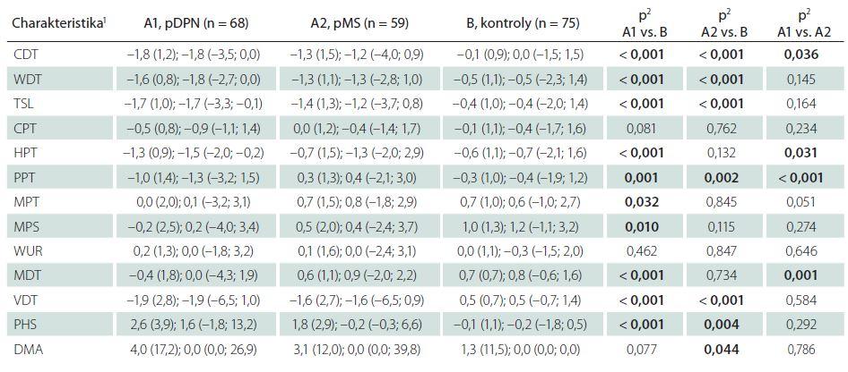 Tab. 3b) Měřené charakteristiky pravé dolní končetiny – Z-skóre.
