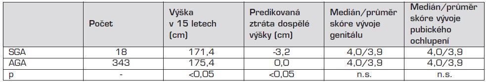 Výška a puberta patnáctiletých hochů (vyšetření lékařem studie ELSPAC).