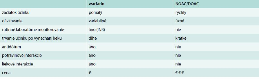 Hlavné rozdiely medzi warfarínom a novými priamymi antikoagulanciami (NOAC, DOAC) warfarín NOAC/DOAC začiatok účinku