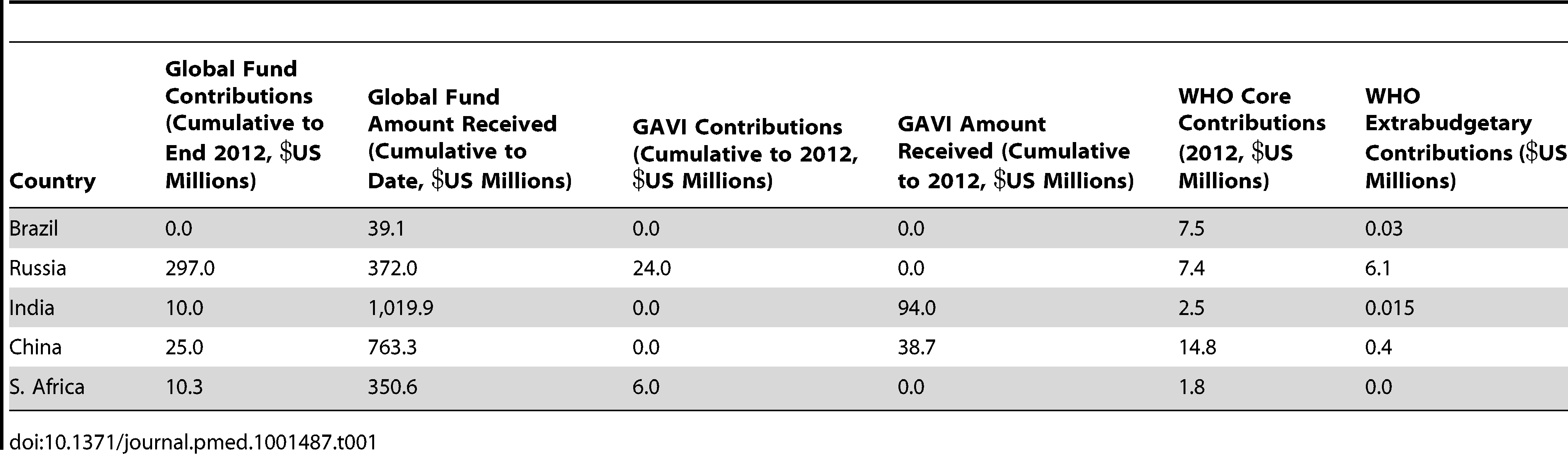 """BRIC financial contribution to key global health institutions and amount received from Global Fund and GAVI <em class=""""ref"""">[14]</em>–<em class=""""ref"""">[19]</em>."""