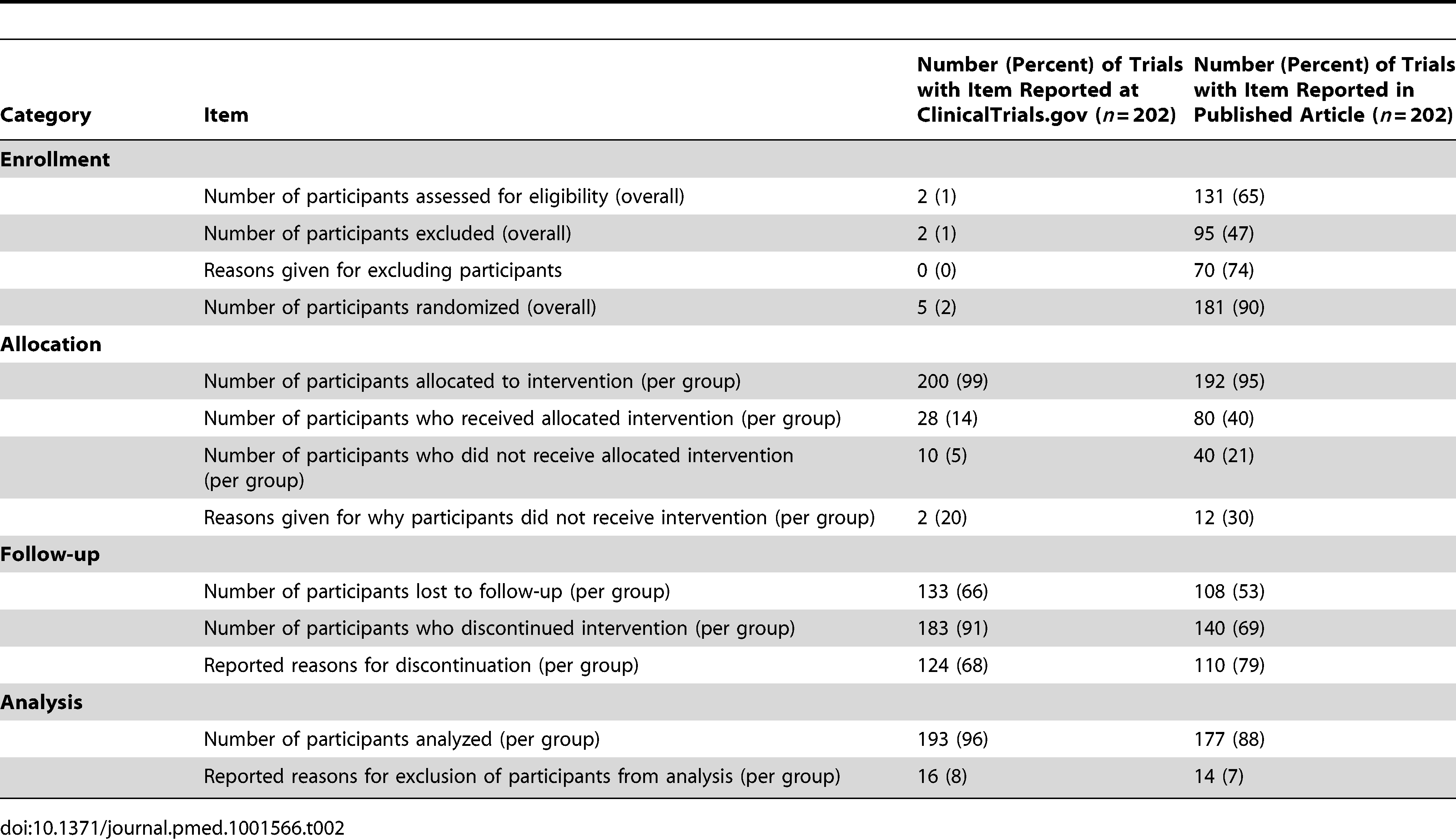 Reporting of items concerning the flow of participants during the trial at ClinicalTrials.gov and in published articles.