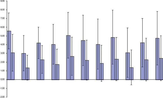 Graf znázorňuje rozdíl jednotlivých kategorií před a po terapii.