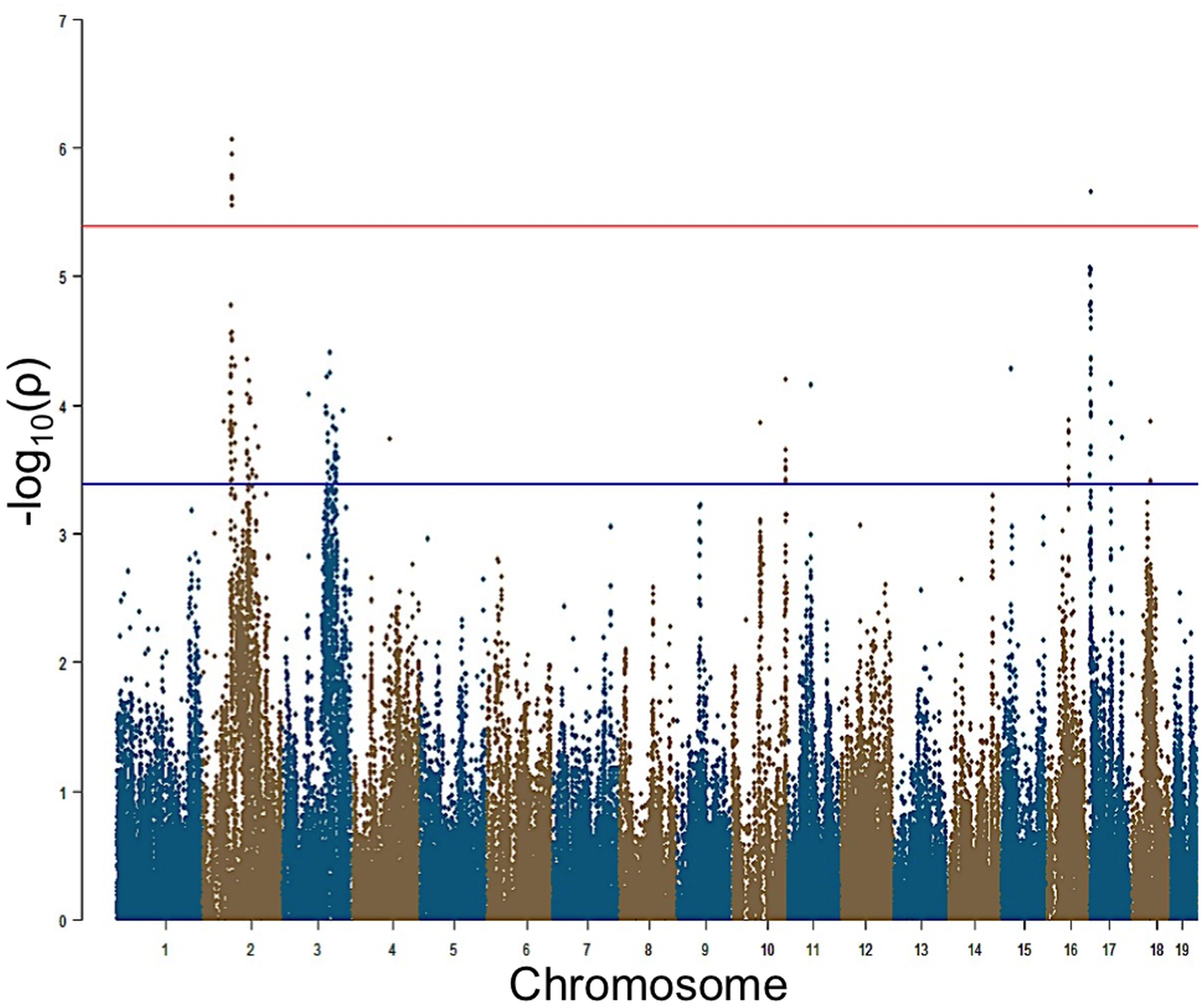 GWAS results for post-noise exposure thresholds in the HMDP.