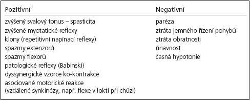 Příznaky syndromu centrálního motoneuronu.