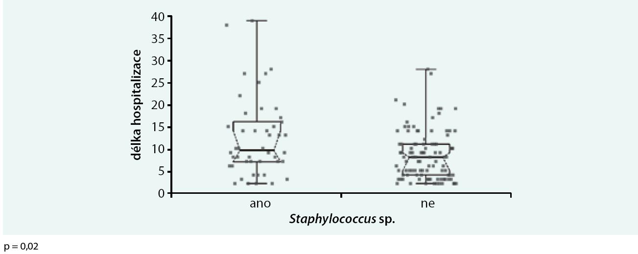 Délka hospitalizace a infekce Staphylococcus sp.