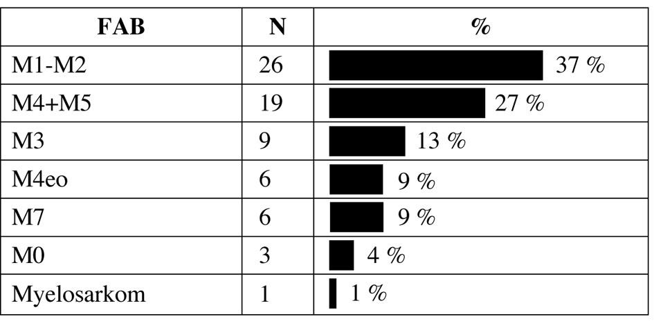 Zastoupení podtypů AML dle FAB klasifikace.