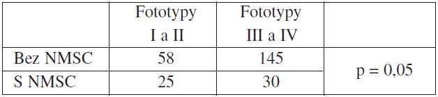 Vztah fototypů kůže a výskytu NMSC*