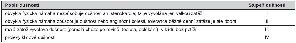 Tab. 3. Klasifikace dušnosti NYHA