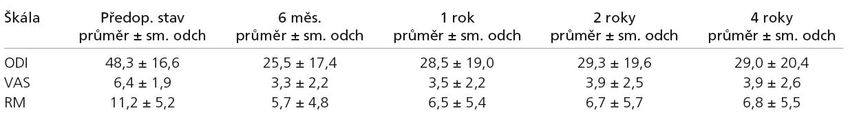 Srovnání předoperačních a pooperačních kontrol pro celou sestavu na jednotlivých škálách. Na všech škálách byl zaznamenán významný rozdíl mezi předoperačním stavem a všemi pooperačními kontrolami