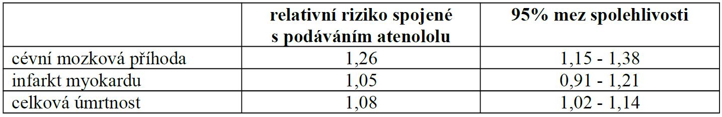 Atenolol versus ostatní antihypertenziva v randomizovaných studiích u hypertenze, upraveno podle [2].