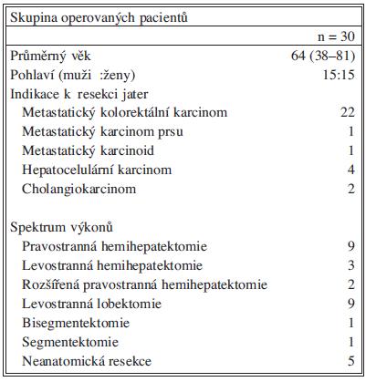 Přehled spektra indikací a výkonů u skupiny laparoskopických resekcí jater pro maligní onemocnění na chirurgické klinice FN Hradec Králové.