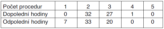 Průměrný počet absolvovaných procedur