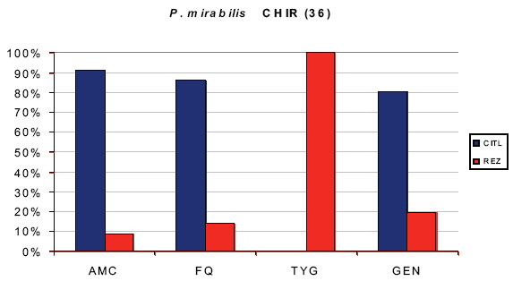 In vitro citlivost Proteus mirabilis Graph 4. In vitro sensitivity of Proteus mirabilis Počet bakterií 36. Zkratky: AMC – aminopeniciliny, FQ – flouorochinolony, TYG – tygecyklin, GEN – gentamicin, CITL – % citlivosti, REZ – % rezistence