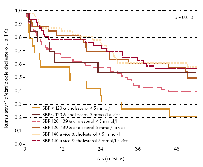 Mortalita na srdeční selhání podle výšky cholesterolu a systolického krevního tlaku.