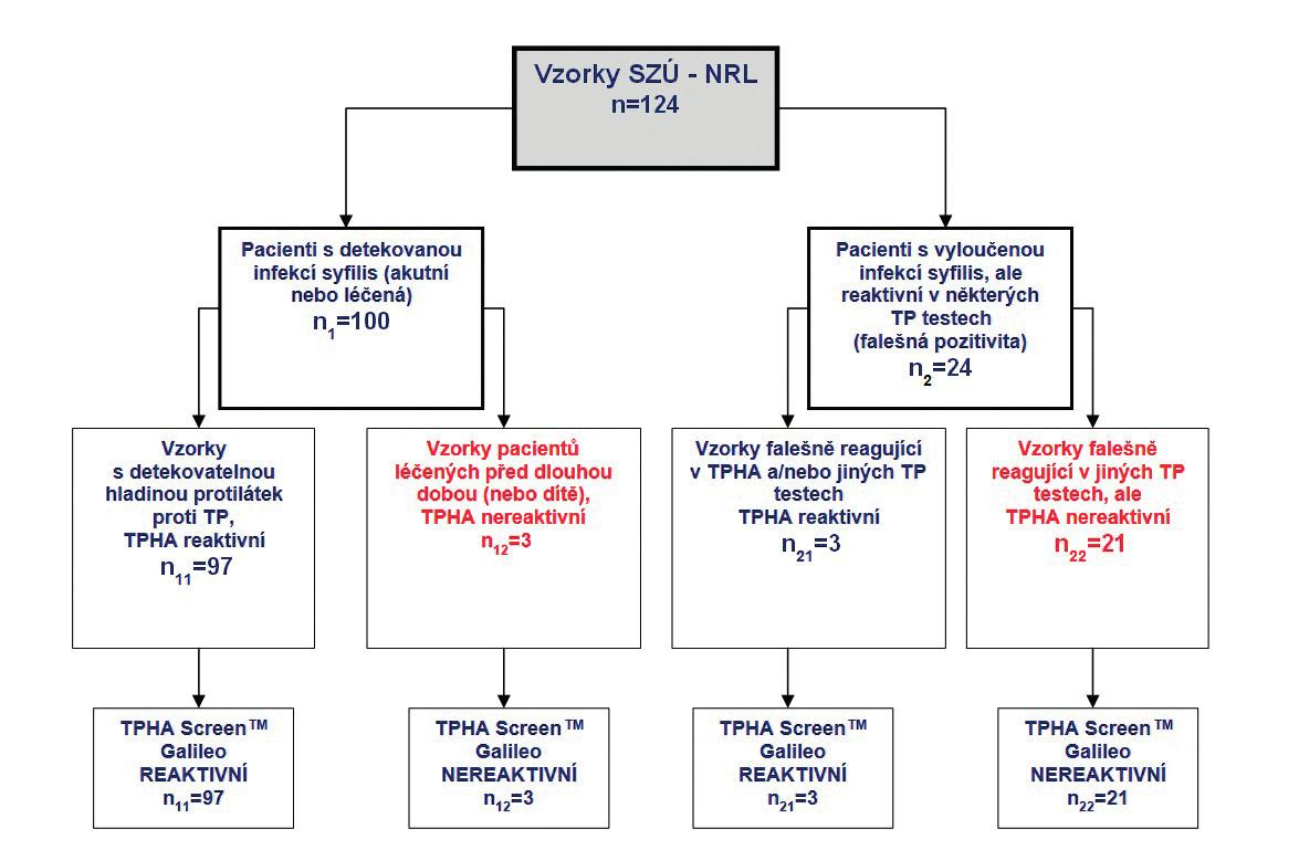 Srovnání klinické senzibility testu TPHA Screen<sup>TM</sup> vyšetřením reaktivních vzorků z NRL pro syfilis SZÚ Praha