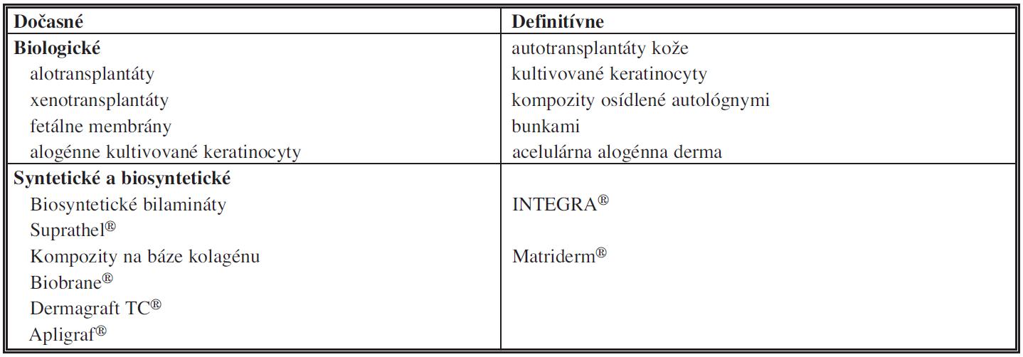 Náhrady kože <i>(modifikované podľa Pruitta [1])</i>