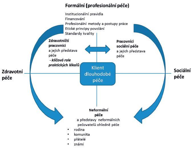 Schéma 1. Vztah mezi formální a neformální péčí (zdroj: autorky dle Carpentier 2012 a INTERLINKS project (Health systems and long-term care for older people in Europe) 2011