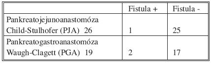 Výskyt pankreatickej fistuly a typ vykonanej anastomózy u chronickej pankreatitídy po cefalickej duodenohemipankreatektómii Tab. 9. Incidence of pancreatic leak and type of pancreatic anastomosis after pancreatoduodenectomy in chronic pancreatitis