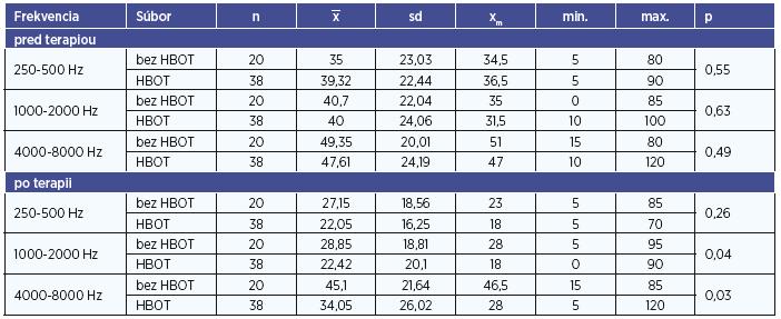 Testovanie rozdielov medzi probantmi a kontrolnou skupinou v jednotlivých frekvenciách.