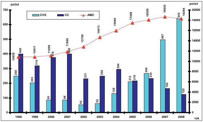 Metody invazivní prenatální diagnostiky – Česká republika, 1998–2008