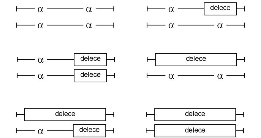 Genotypové varianty delečních α-talasémií. Nahoře vlevo: normální diploidní genotyp. Nahoře vpravo: heterozygot pro α⁺-talasémii, tzv. němé (nebo tiché) nosičství. Uprostřed: u homozygotů pro α⁺-talasémii (nejčastěji delece dvou genů, –α/–α) nebo u heterozygotů pro α⁰-talasémii (– –/αα) hovoříme o nosičství α-talasémie. Dole vlevo: ztráta tří α-globinových genů (dvojití heterozygoti pro α⁺-talasémii a α⁰-talasémii, nejčastěji – – /–α), vede k chorobě HbH se středně těžkou anémií a s produkcí HbH (β4). Při inkubaci s briliant-kresylovou modří nacházíme v erytrocytech precipitovaný HbH. Dole vpravo: chybění čtyř α-globinových genů, tj. homozygotní stav pro α⁰-talasémii (– –/– –), není slučitelné s životem a vede ke vzniku fetálního hydropsu nebo syndromu Hb Bart's (γ4). Upraveno podle [9].